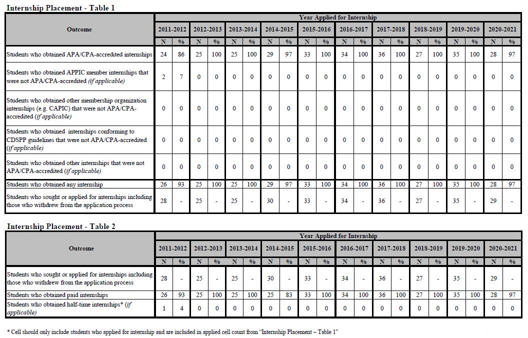APA Internship table