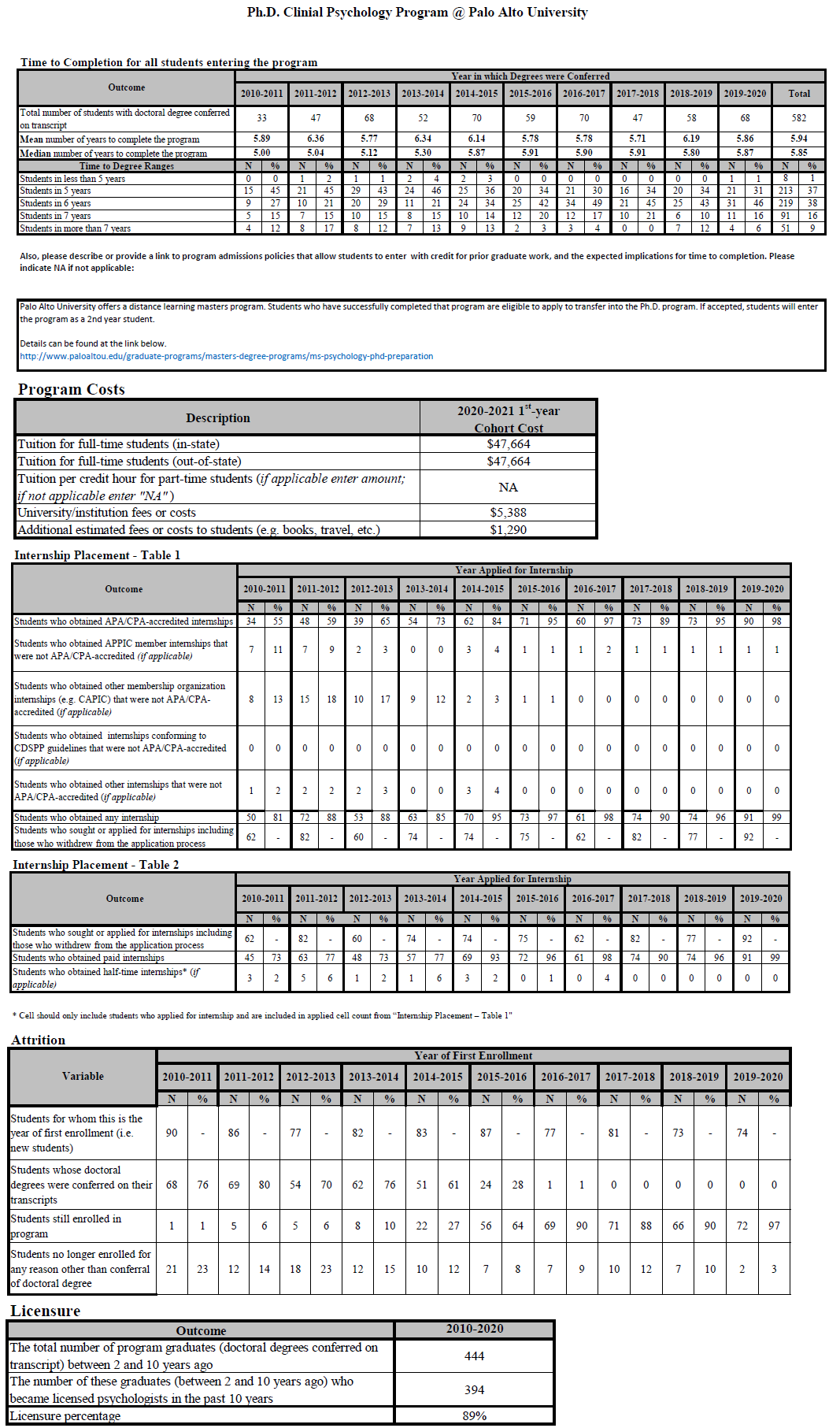 APA Data Tables displaying time to completion, tuition, internship, attrition, and licensure data