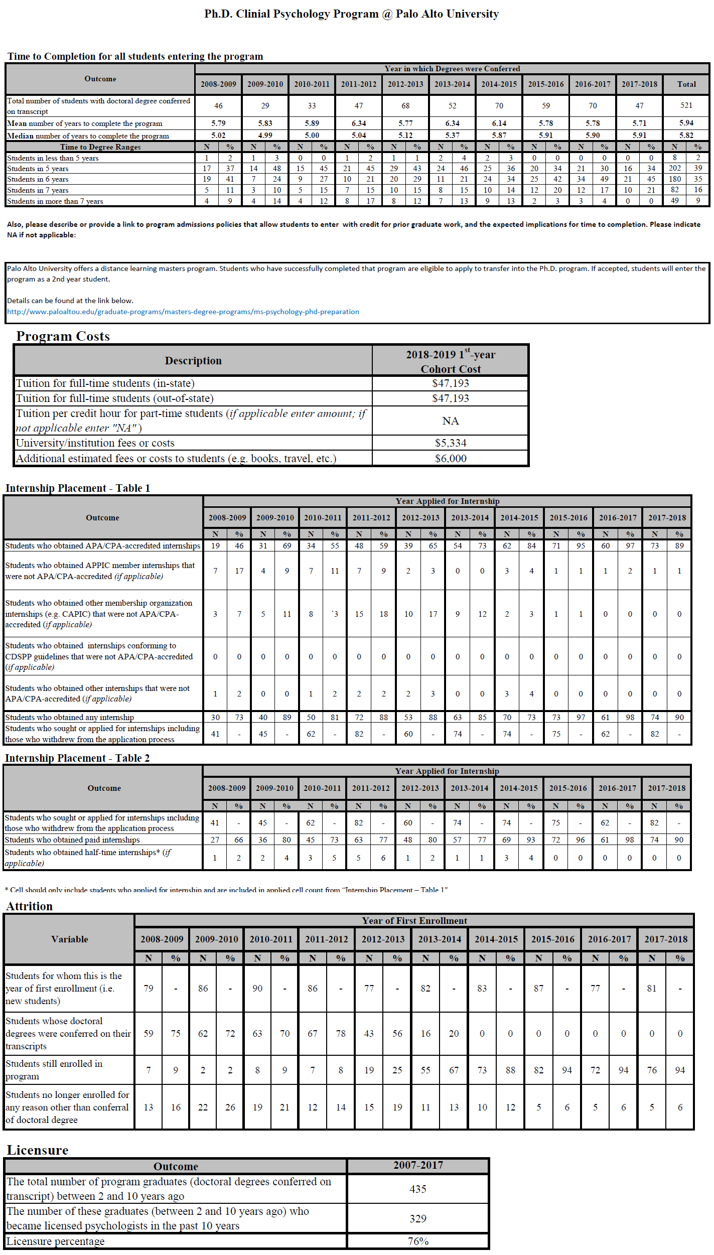 APA Data Tables displaying time to completion, tuition, internship, attrition, and licensure data.