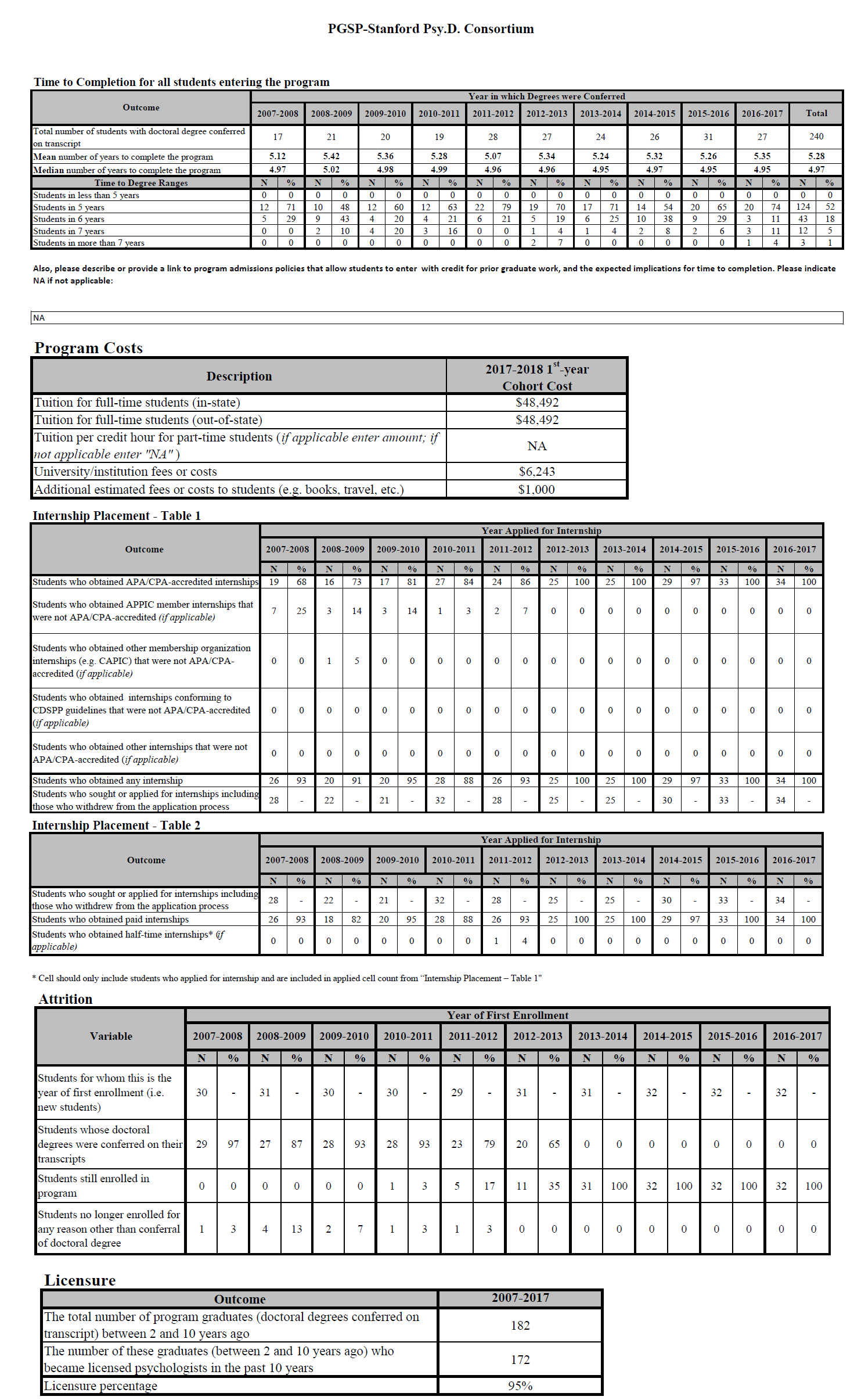 IR C-20 Data Tables