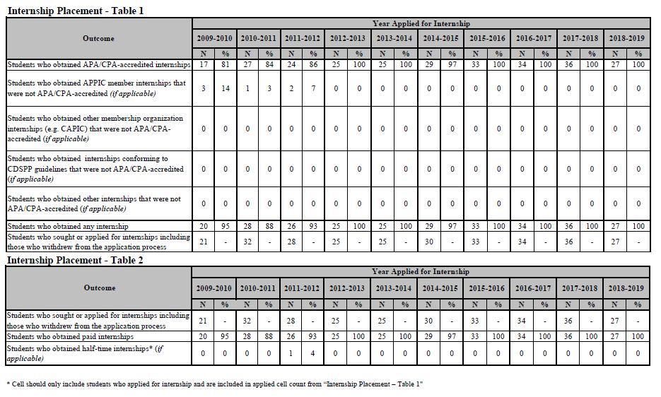 APA Data Tables match details