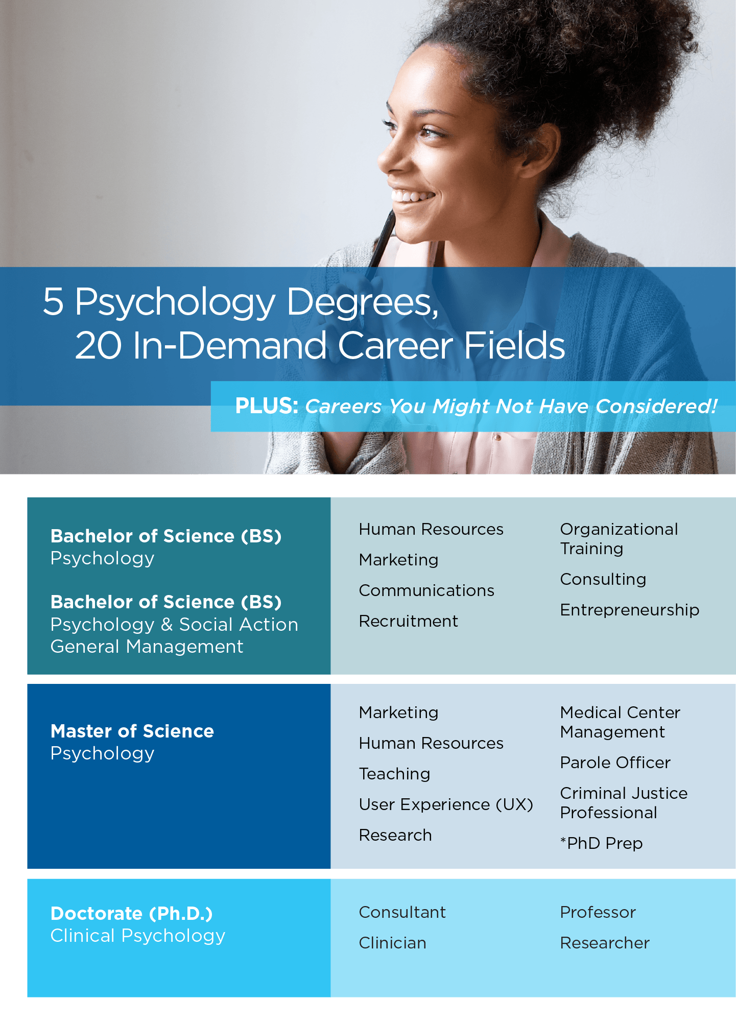 5 Psychology Degrees, 20 In-Demand Career Fields Infographic