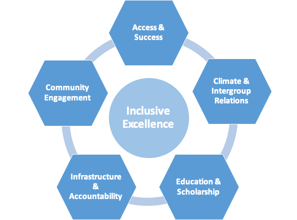 Inclusive Excellence Framework graphic