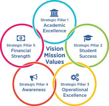 PAU Five Pillar Graphic